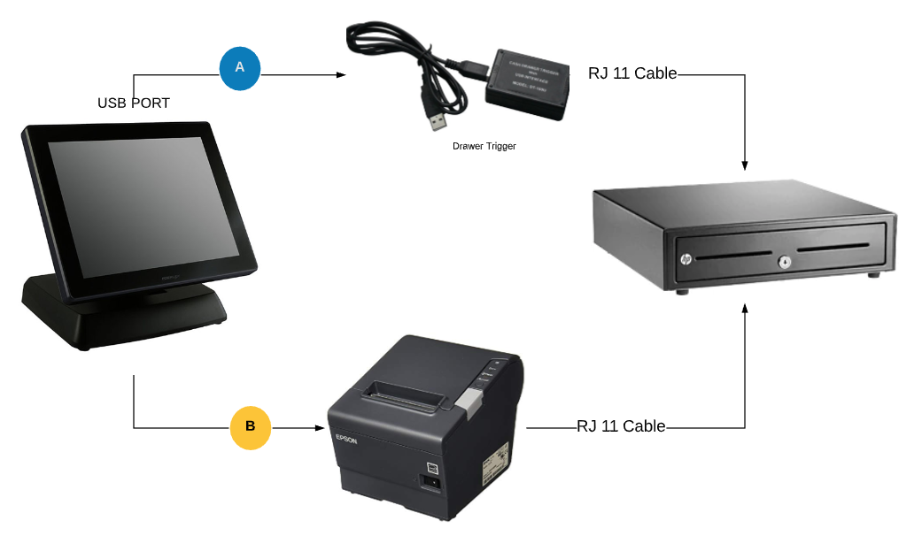 Oro Pos Point Of Sale And Plugins For Restaurants And
